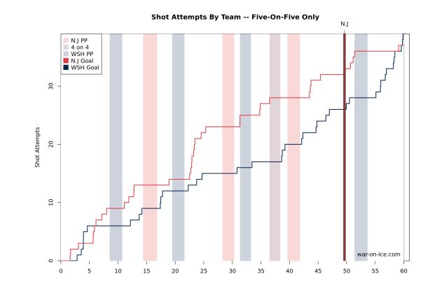 L vs. NJD Shot Chart